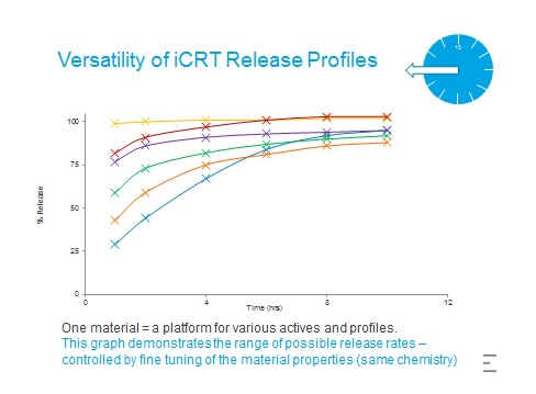 iCRT - a novel encapsulation and controlled release platform