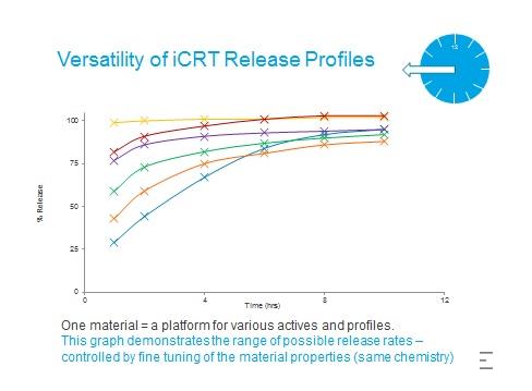 iCRT - a novel encapsulation and controlled release platform