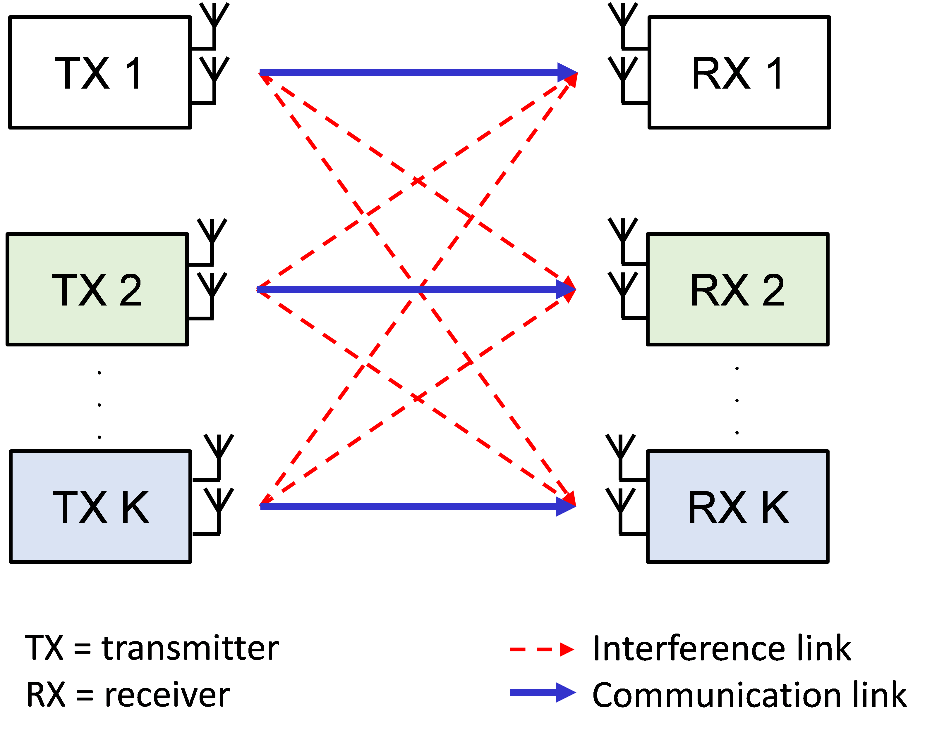 Distributed interference cancelation based on outdated channel gain information