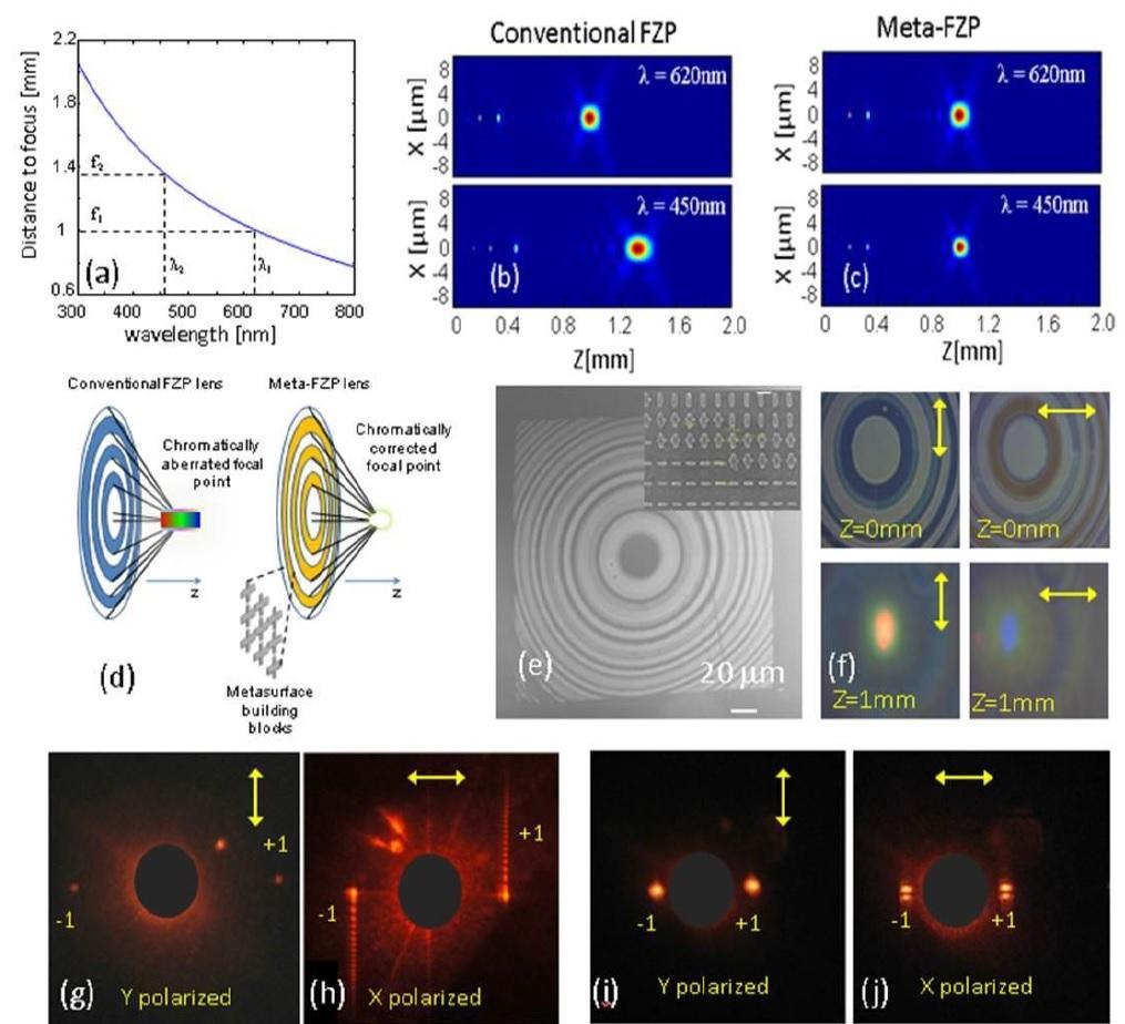 Diffractive Optics based on metamaterials