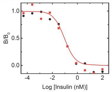 Efficient Chemical Preparation of Highly Stable and Fully Active Human Seleno-Insulin Analogue