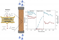 Clay-Polymer Sorbents for the Removal of Organic Micro-Pollutants from Water